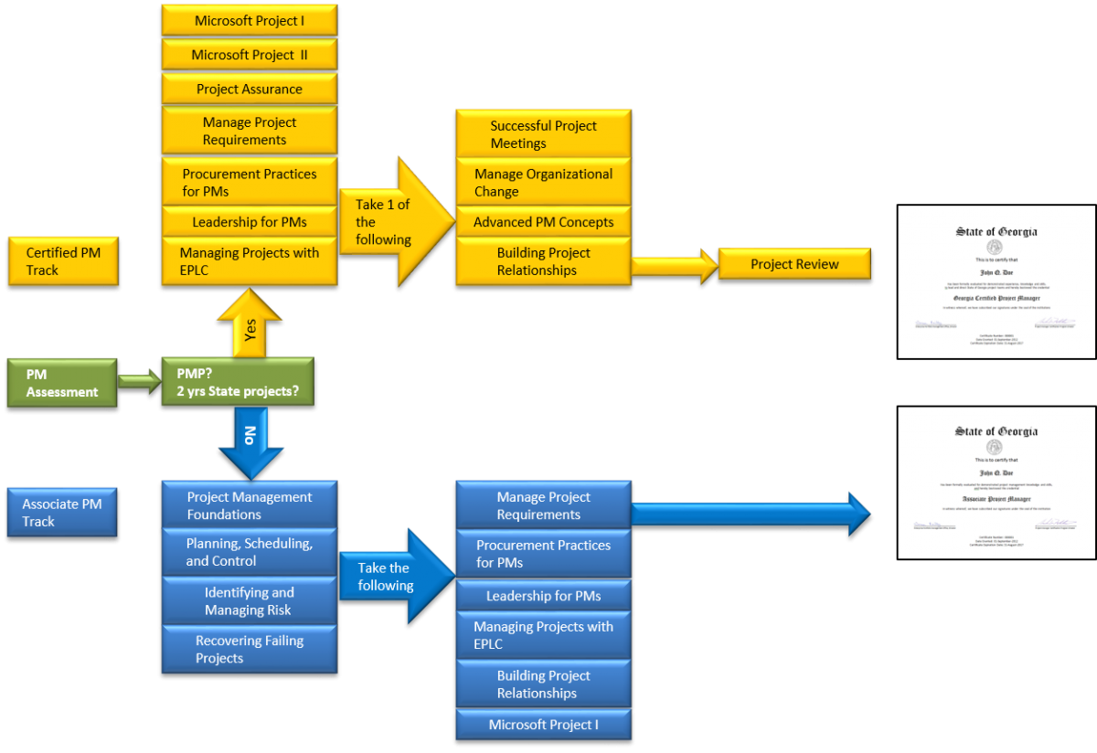 Certified Project Management Certification Track image