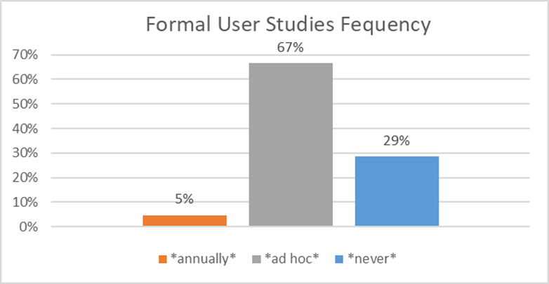 Formal User Studies Frequency