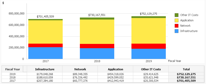 Enterprise ITS Spend by Cost Category FY2019