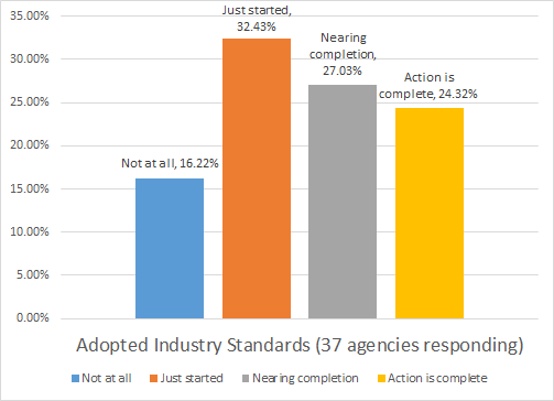 Adopted Industry Standards
