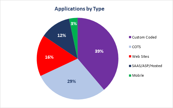 Applications by Type