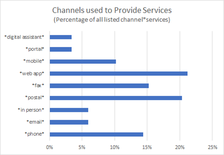 Channels used to Provide Services