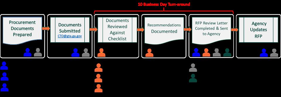 Agency procurement review process