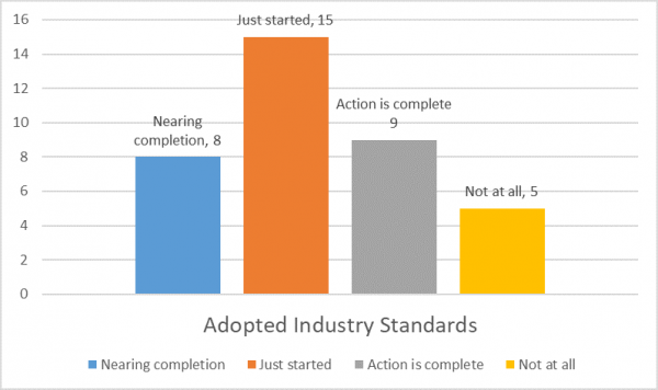 Adopted Industry Standards.png