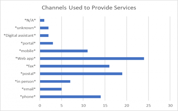 Channels Used to Provide Services.png
