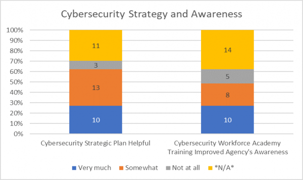 Cybesecurity Strategy and Awareness.png
