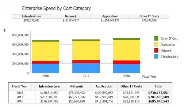 Enterprise Spend by Category FY 2018.jpg