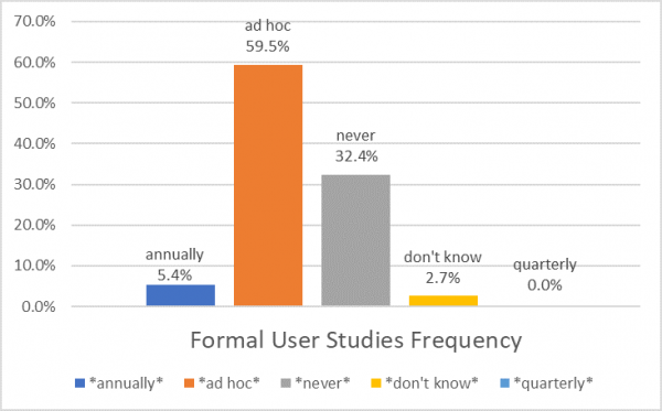 Formal User Studies Frequency.png