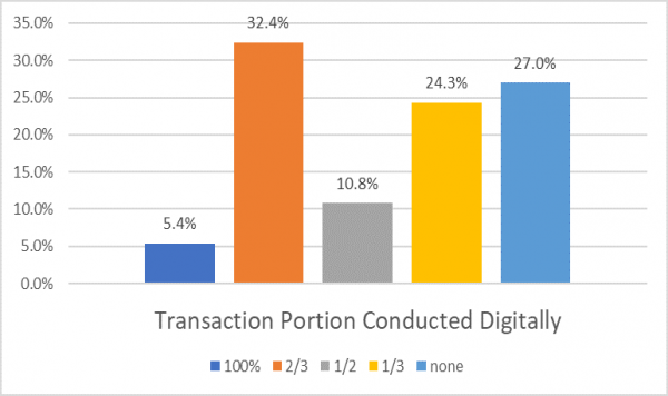 Transaction Portion Conducted Digitally.png